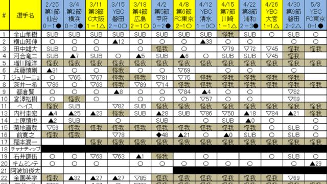 2017北海道コンサドーレ札幌怪我人